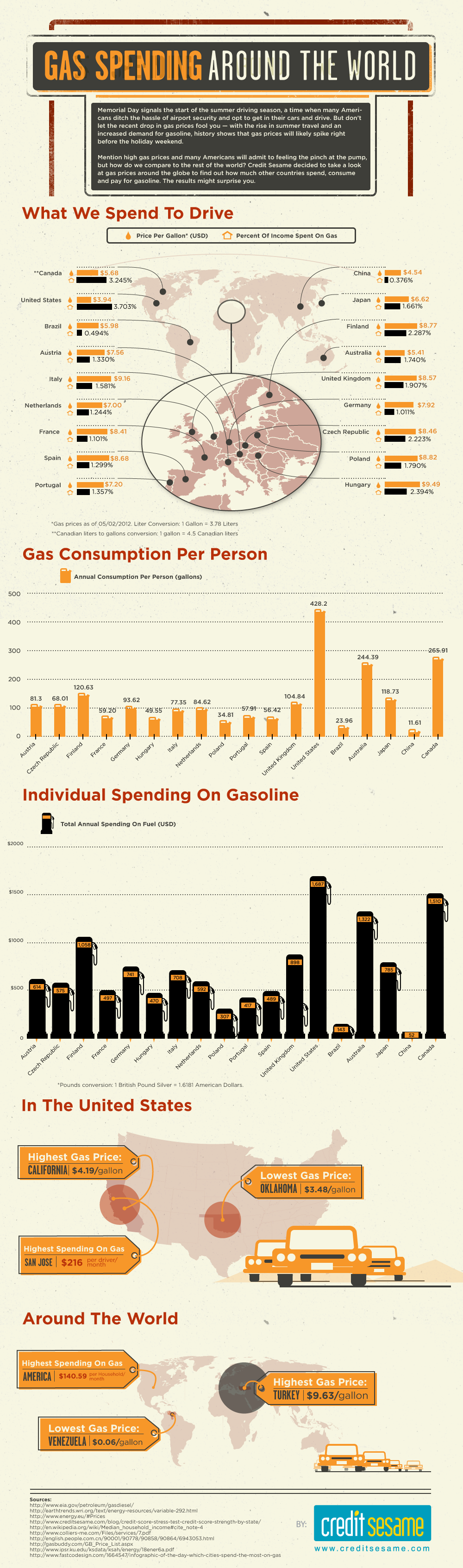 Water Street Design Marketing for Manufacturers Infographic Gas prices summer driving