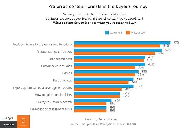 preferred-content-formats-in-the-buyers-journey.jpg