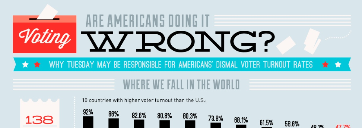 Voting On Tuesdays May Not Be A Good Thing [Infographic]